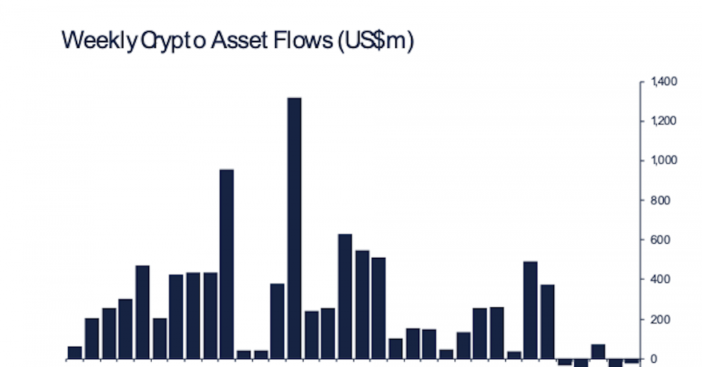 Bitcoin Fund Outflows Slow as Investors Exit Ethereum