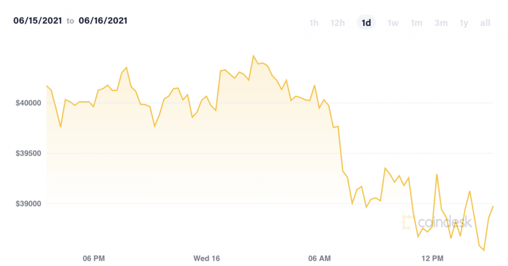 Market Wrap: Bitcoin Declines on Fed Rate Projection