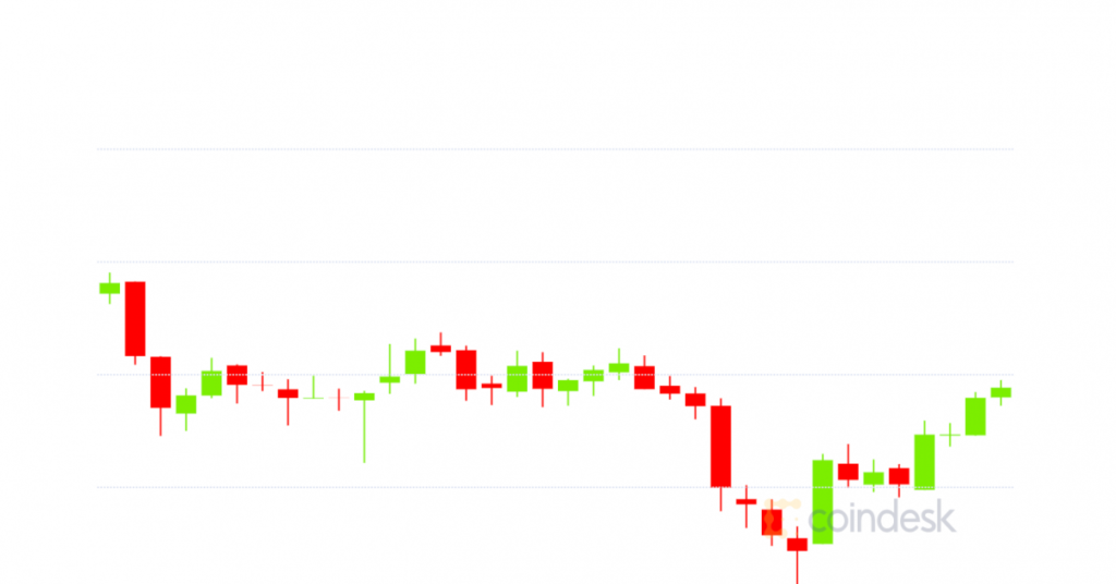 Market Wrap: Possible Stimulus Tapering, China Continue Fueling Big Bitcoin, Crypto Dump