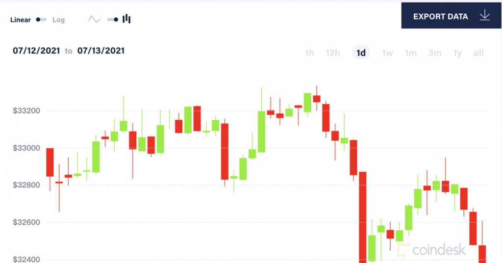 Market Wrap: Bitcoin Weakens as US Inflation Hits 13-Year High